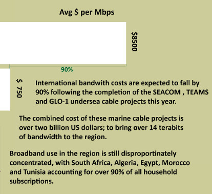 Average Cost per Mbps in Africa