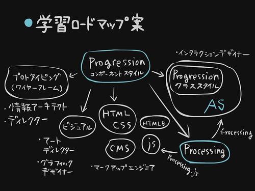 css nite in fukui vol.3 slide