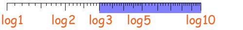 Scala Logaritmica 7