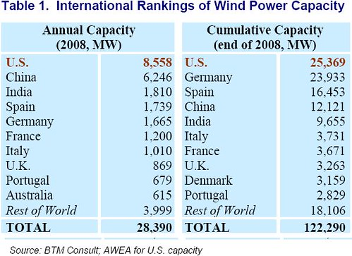wind chart 1