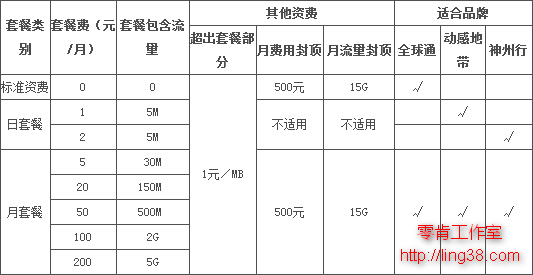 广东GPRS套餐资费