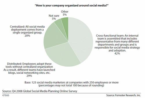 social media e organizzazione interna