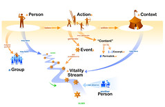 Vitality Streams Concept Map (soldierant) Tags: yahoo events diagram conceptmap vitality lifestreaming