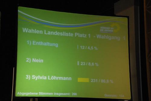 Wahlergebnis Sylvia Löhrmann
