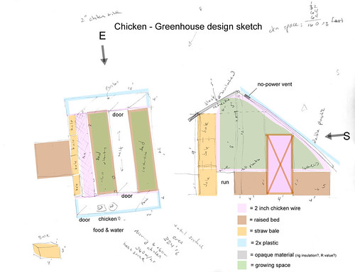 Permaculture: draft sketch for chicken-greenhouse