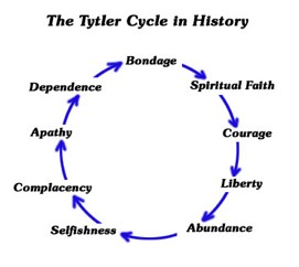 Tytler Cycle
