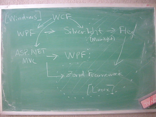 Back to the Black Board with Tech Plans
