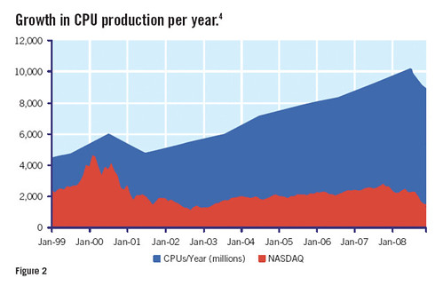 Growth in CPU production per year