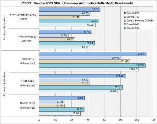 Intel Lynnfield Bloomfield Sandra 2009 SP4 Processor Arithmetic Multi-Media Benchmark