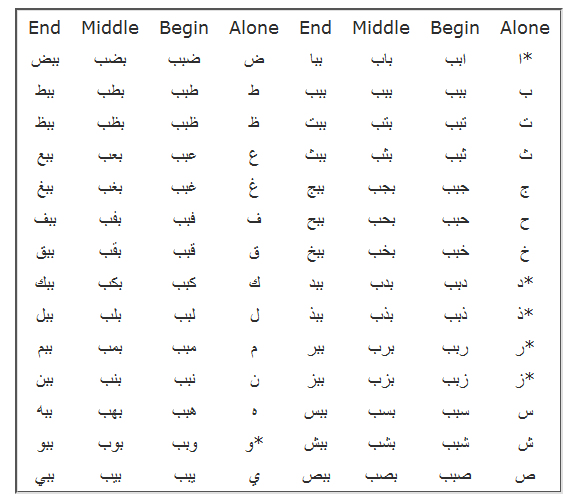Learning Arabic Joining Letters Forming Words Arabic Lessons