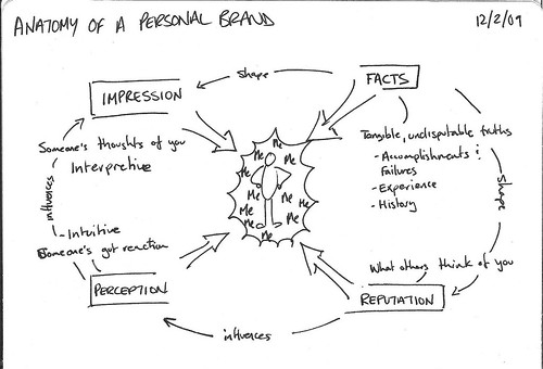 Anatomy of Personal Brand