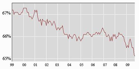 Labor Force Participation copy