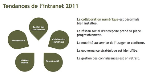 tendances2011