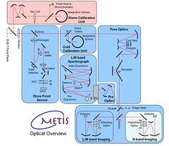 METIS optics