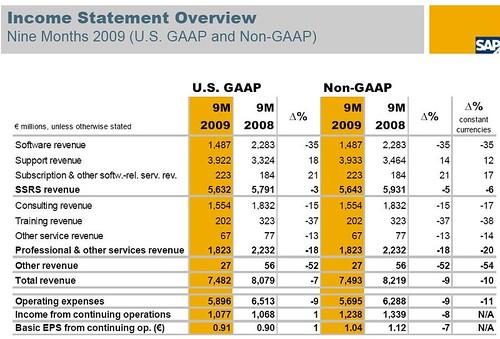 Resultats SAP 9 primers mesos 2009