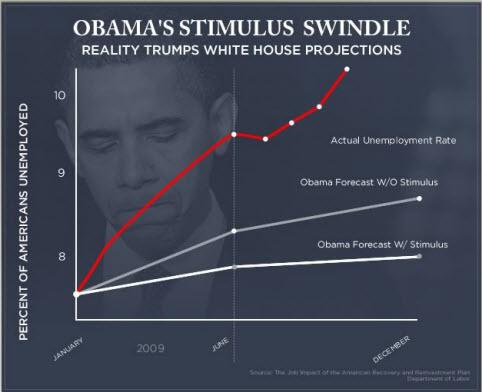stimulus-graph
