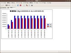 GnuCash-予算棒グラフ普通預金