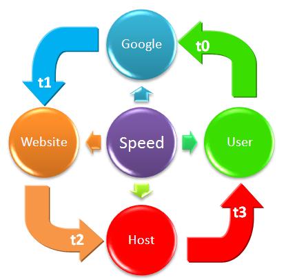 Bruce Clay Australia Search Engine Optimisation Speed Chart 1