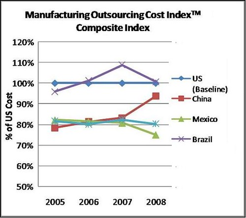 製造業外包成本比較表(資料來 源:AlixPartners研究報告)