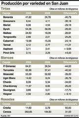Conclusiones de las mermas en uvas: La tinta Bonarda y blancas comunes son las más afectadas