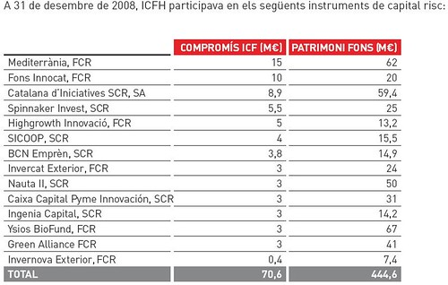 Inversions capital risc icf holding 2008