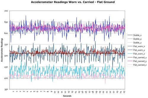 Flat chart