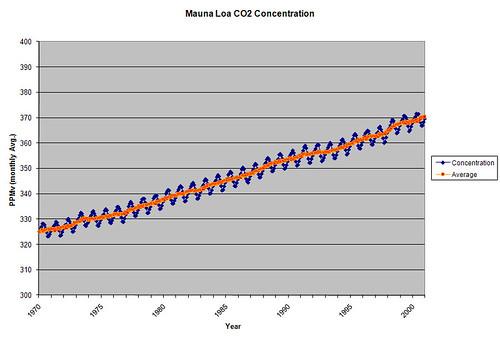 CO2 MaunaLoa(1970-2000)