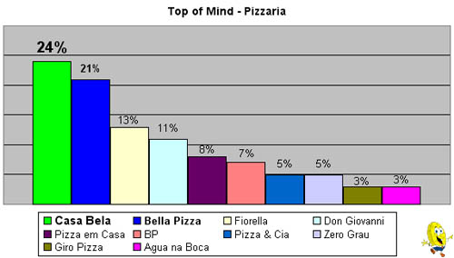 Top of Mind - Pizzarias