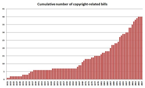Canadian copyright-related bills