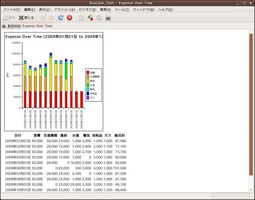 GnuCash_費用棒グラフ表示レベル3