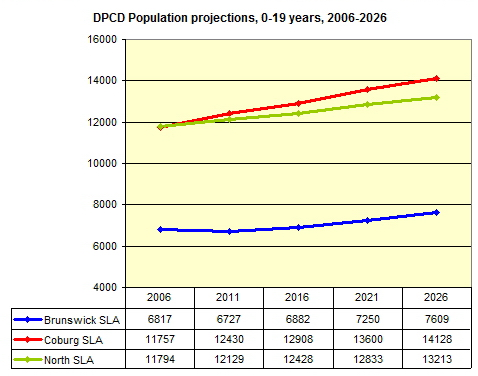 DPCD population projections 0-19yrs, 2006-2026