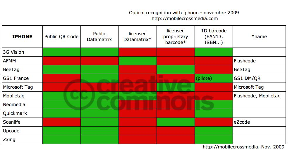 Optical recognition with Iphone