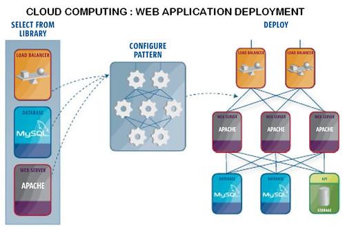 Cloud Computing Web Application Deployment
