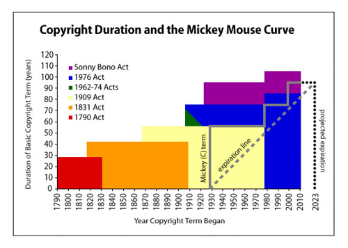 Copyright Duration and the Mickey Mouse Curve