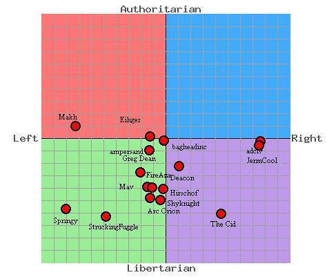 topic where avenites stand political compass