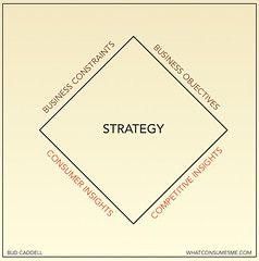 How to Define a Marketing Strategy