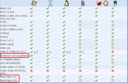 VLC media player 推出 1.0 final 正式版 2
