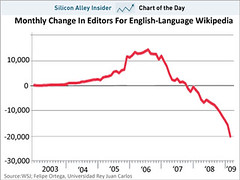 Estimated 49,000 editors have left Wikipedia