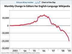Estimated 49,000 editors have left Wikipedia