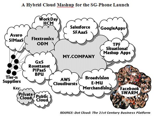 A Cloud Mashup for the (Hypothetical) SG Phone Hybrid Mashup
