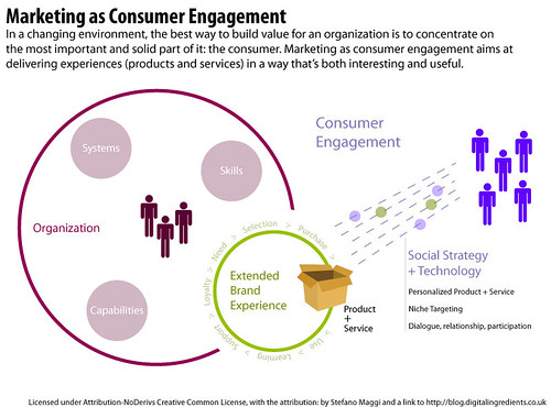 Marketing as Consumer Engagement