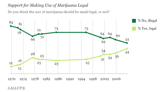 FireShot Pro capture #163 - 'U_S_ Support for Legalizing Marijuana Reaches New High' - www_gallup_com_poll_123728_U_S_-Support-Legalizing-Marijuana-Reaches-New-High_aspx