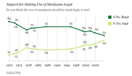 legalizing marijuana essay   dako group