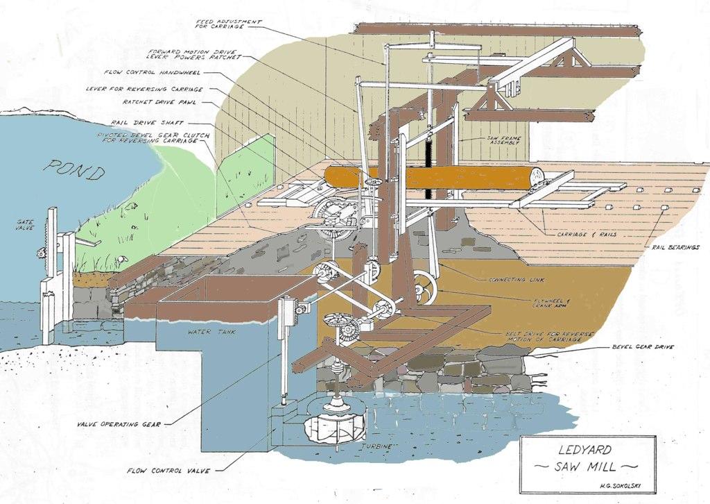 How The Sawmill Works Ledyardsawmill