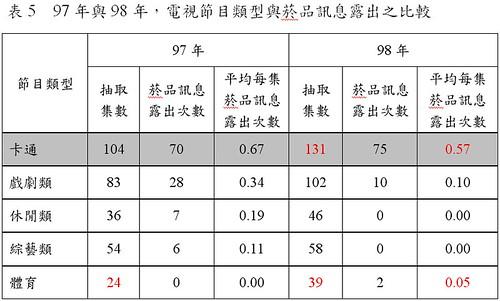 091212 - 97年與98年,電視節目類型與菸品訊息露出之比較