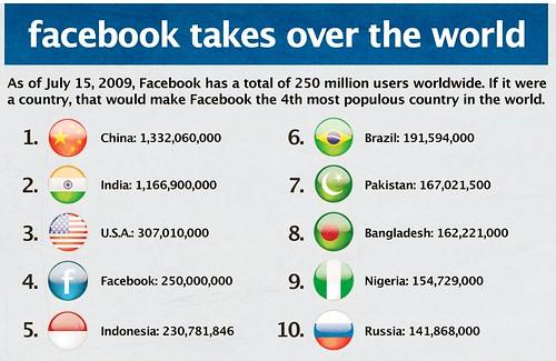 facebook population
