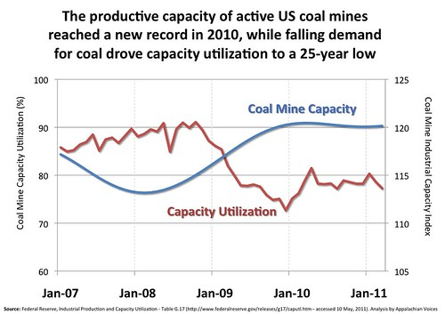 US_Coal_Mine_Capacity_2007-2011Q1