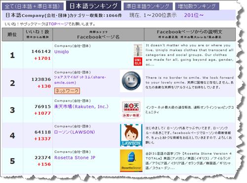 日本語のFacebookページのファン数のランキング(会社・団体のカテゴリー)