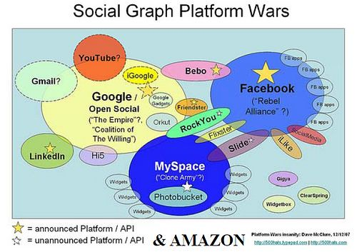 Social Graph Platform Wars & Amazon