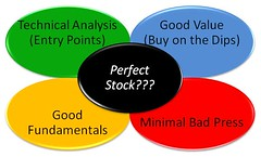 How to Pick the Best Stocks - Venn Diagram